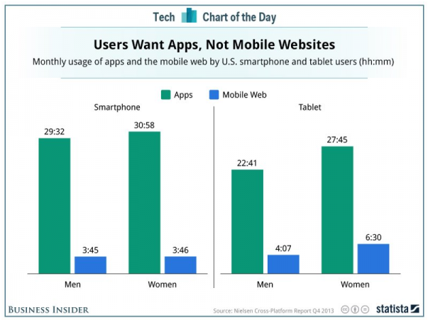 Mobile App Minute: App Usage Miles Ahead of Mobile Web