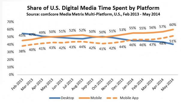 Mobile App Minute: Mobile Apps Drive Half of Time Spent on Digital