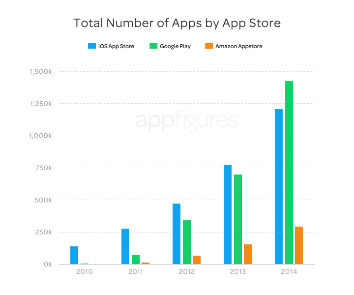 2016 – App Store Growth: Where's It Happening?