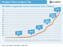 Mobile Apps Show No Sign of Slowing Down